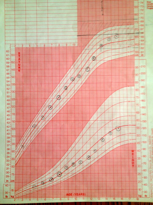 clare's pediatric growth chart