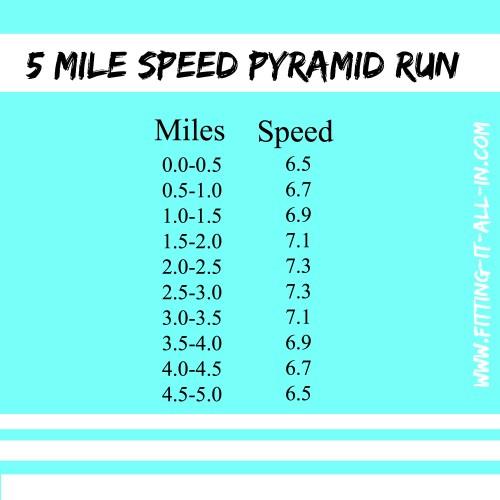 5 mile speed pyramid run