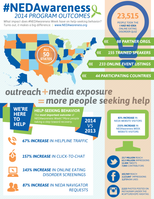 NEDAwareness_2014Outcomes_Infographic